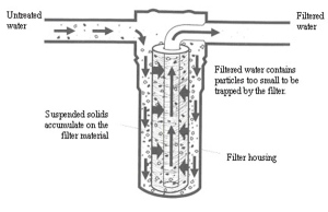 fig-1sediment-filtration-process